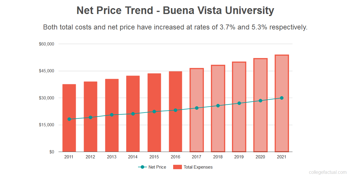 Average net price trend for Buena Vista University