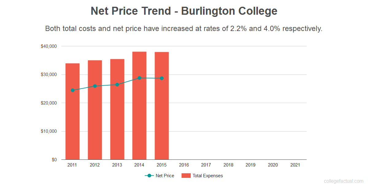 Average net price trend for Burlington College