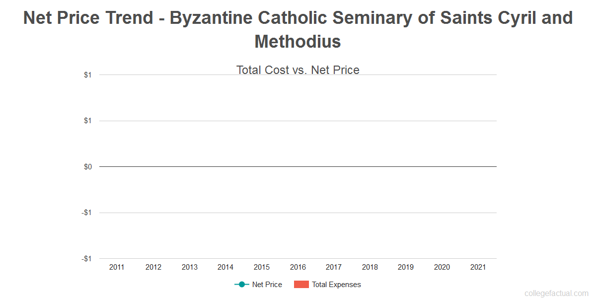Average net price trend for Byzantine Catholic Seminary of Saints Cyril and Methodius
