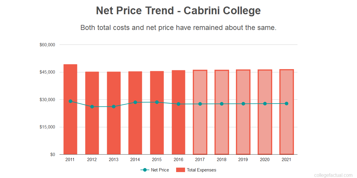 Average net price trend for Cabrini College