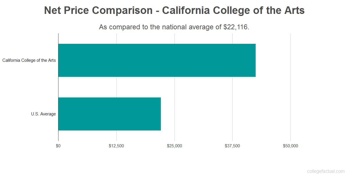 Net price comparison to the national average for California College of the Arts