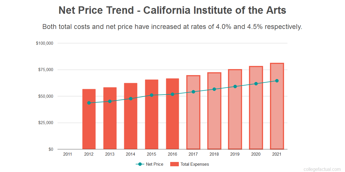 Average net price trend for California Institute of the Arts