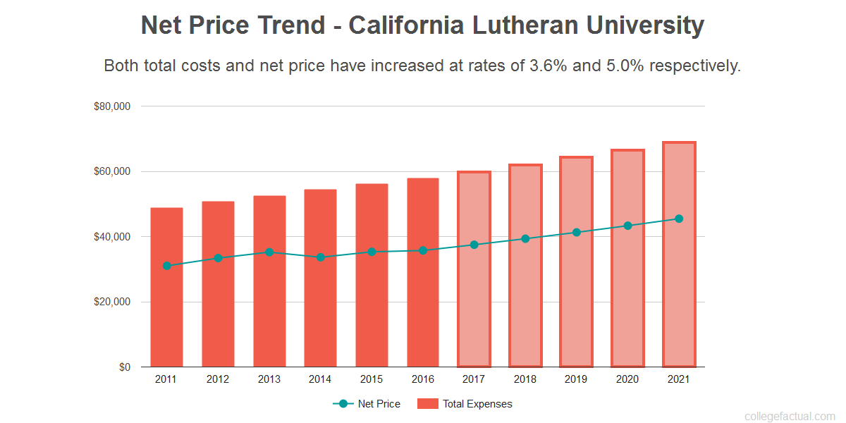 Average net price trend for California Lutheran University