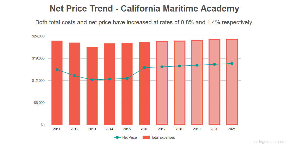 Average net price trend for California Maritime Academy