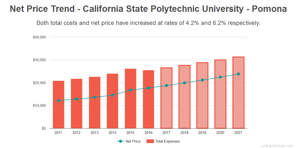 Average net price trend for California State Polytechnic University - Pomona