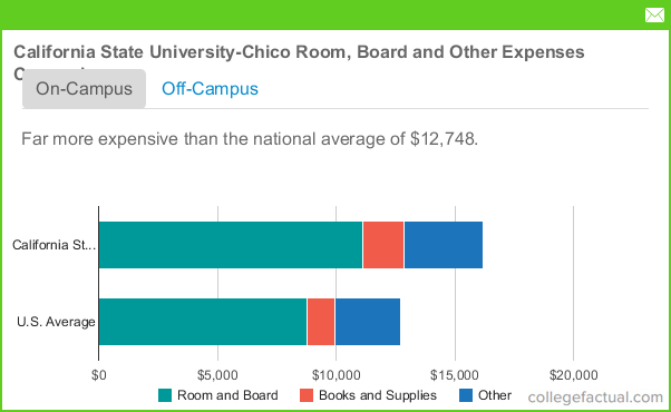 california state university chico room board costs dorms meals