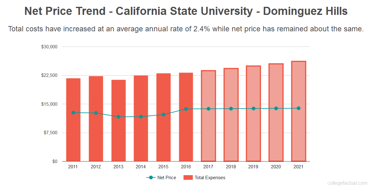 Average net price trend for California State University - Dominguez Hills
