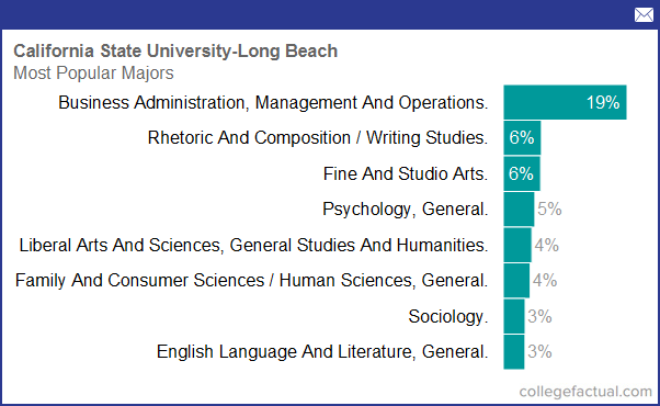 degree and majors offered by california state university