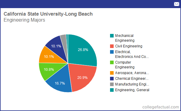 Info On Engineering At California State University Long Beach Grad Salaries Degree Completions