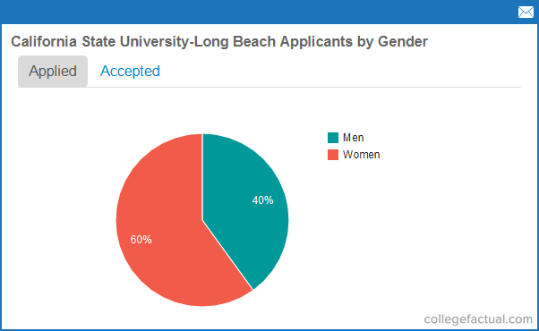 Cal State Long Beach Enrollment