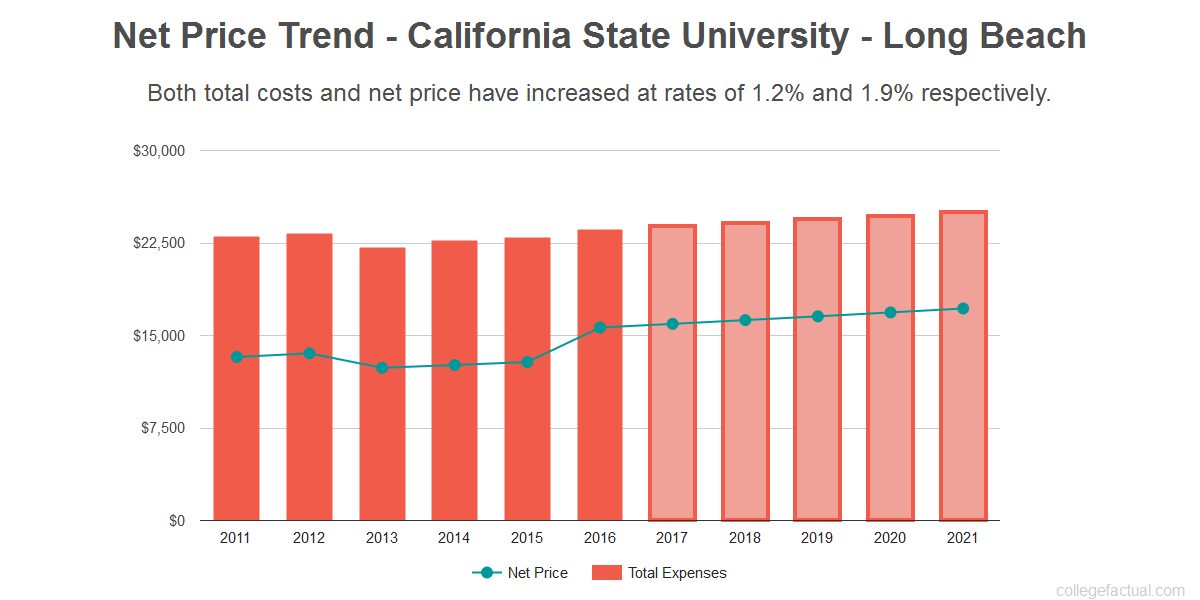 Average net price trend for California State University - Long Beach