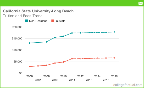 Long Beach State Out Of State Tuition