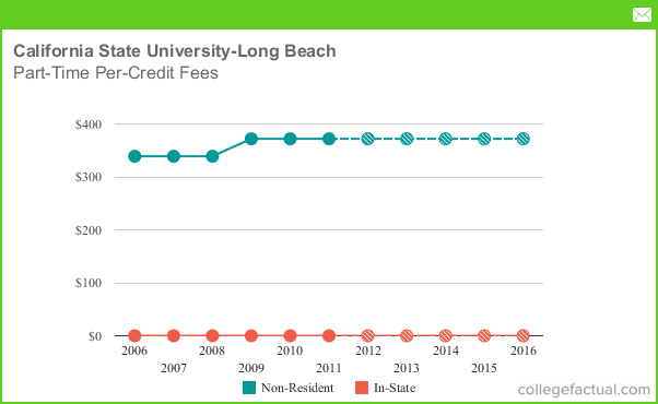 Part Time Tuition Amp Fees At California State University
