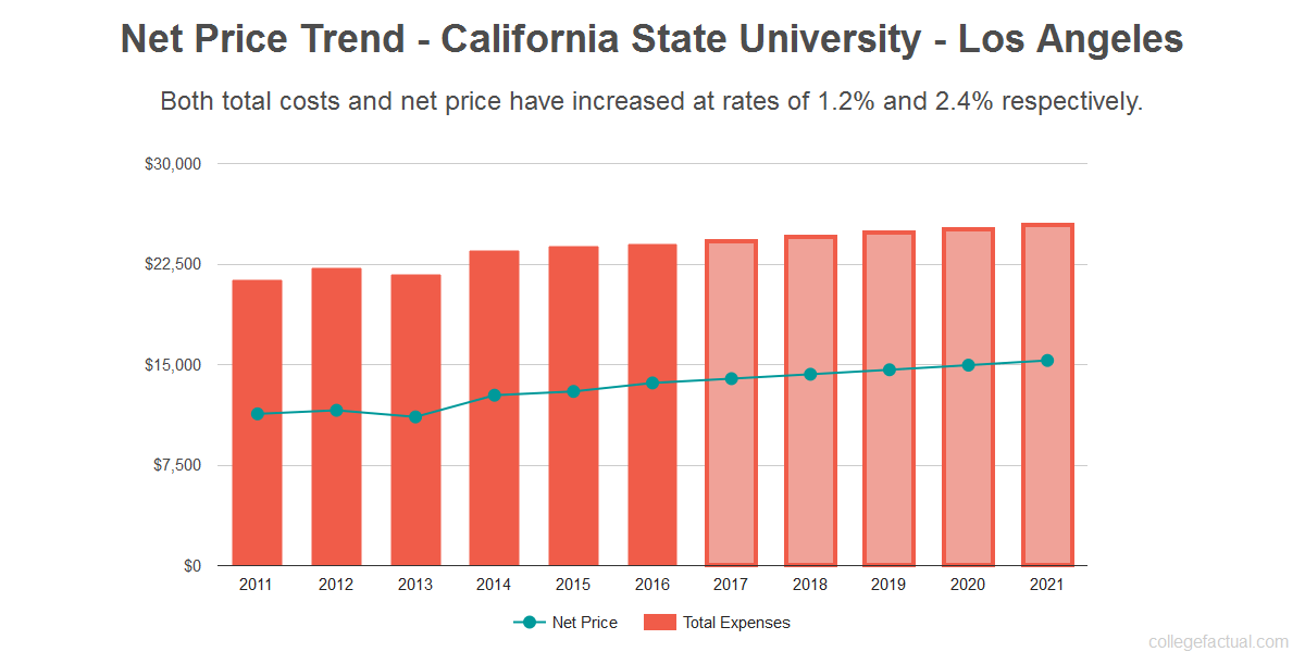 Average net price trend for California State University - Los Angeles
