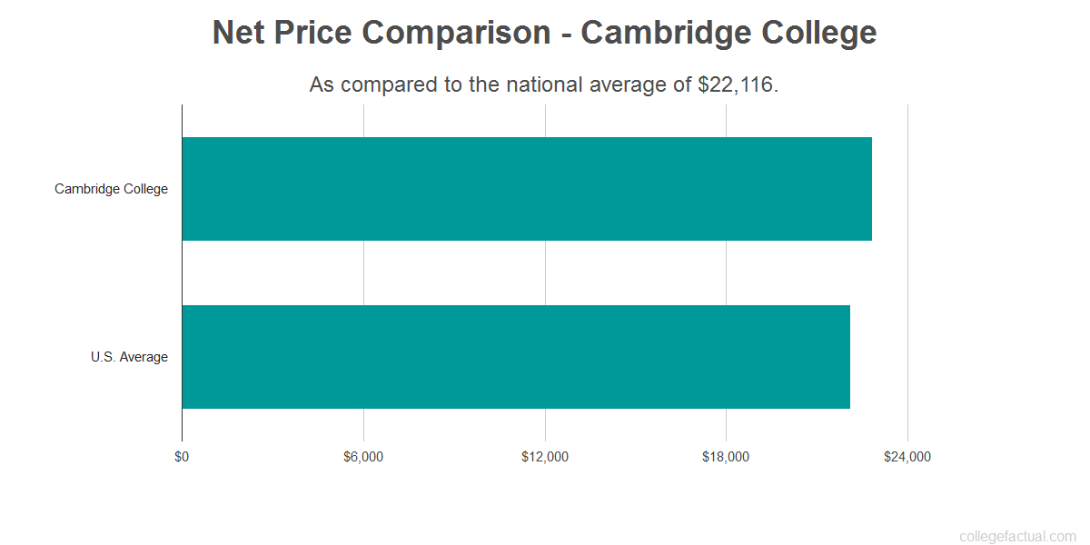 Net price comparison to the national average for Cambridge College