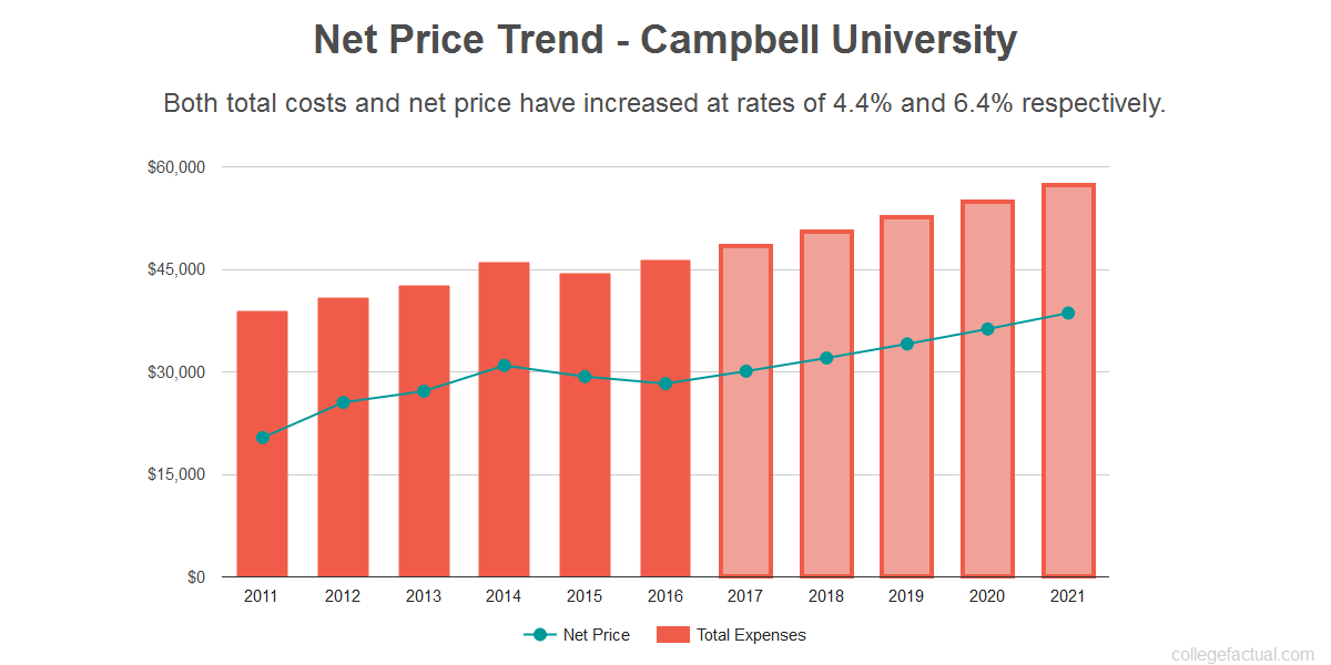 Average net price trend for Campbell University