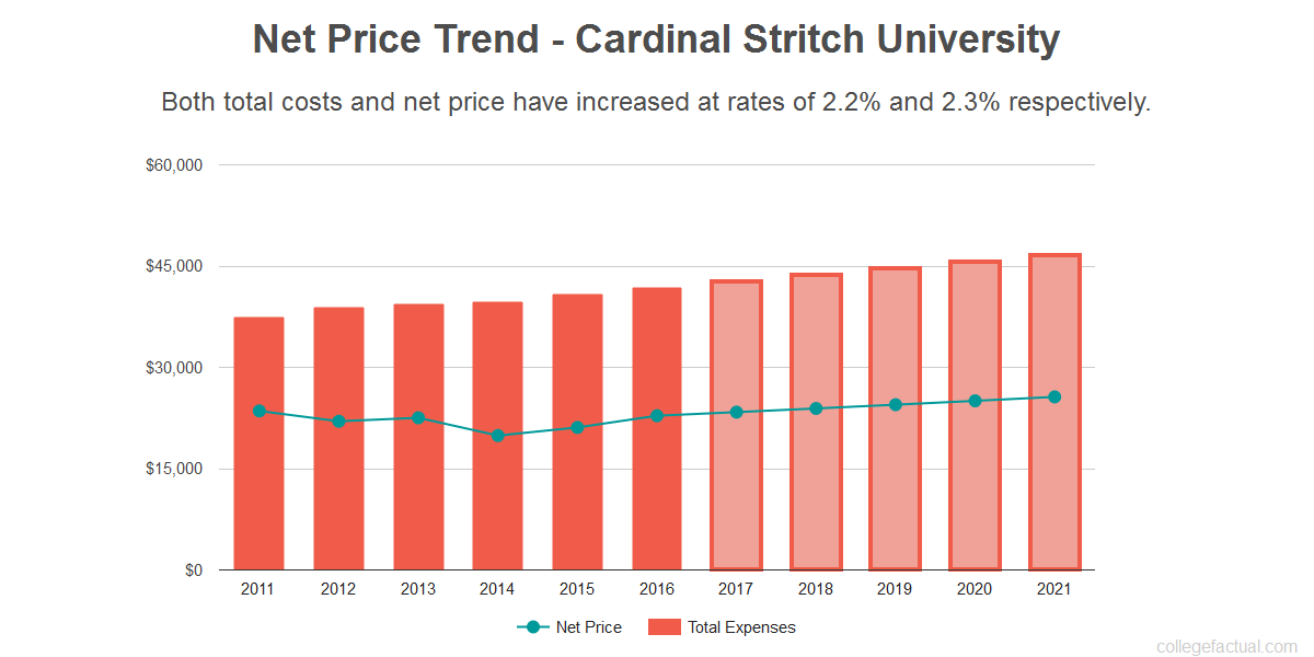 Average net price trend for Cardinal Stritch University
