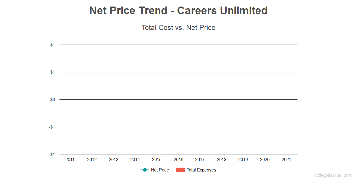 Average net price trend for Careers Unlimited