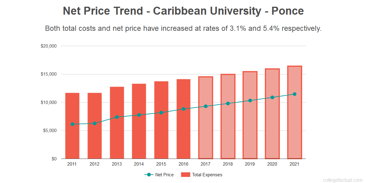 Average net price trend for Caribbean University - Ponce