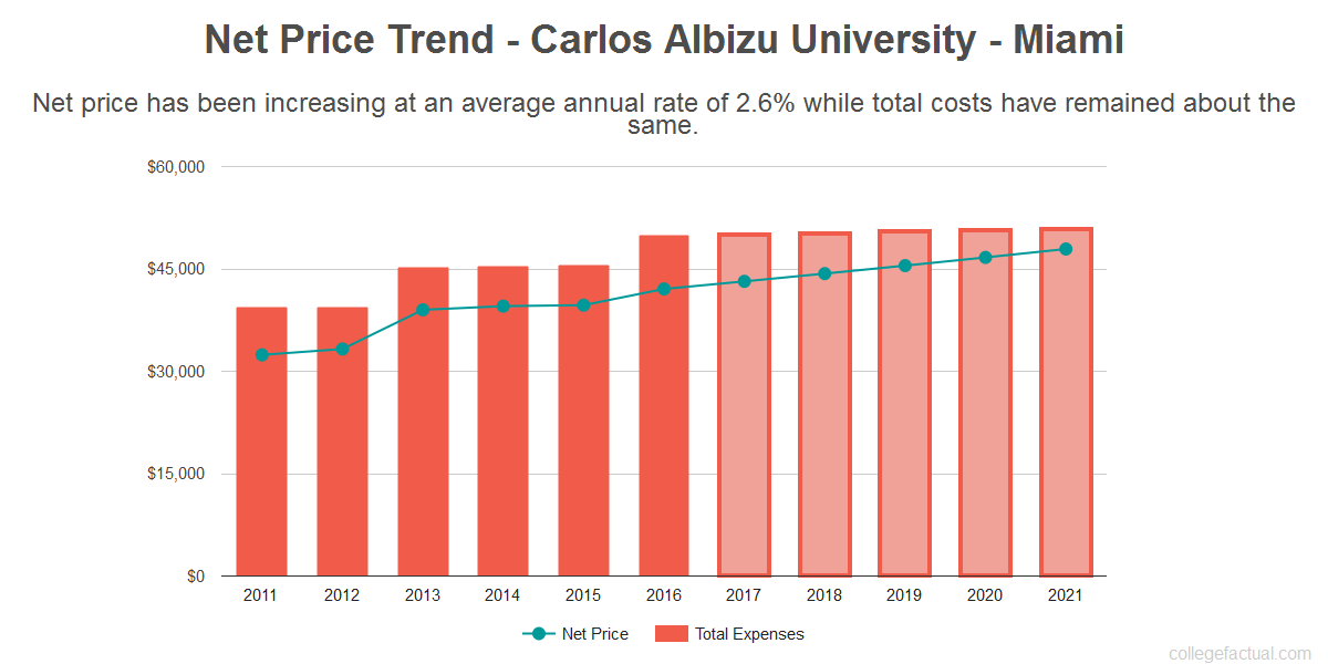 Average net price trend for Carlos Albizu University - Miami