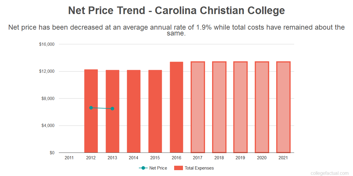 Average net price trend for Carolina Christian College