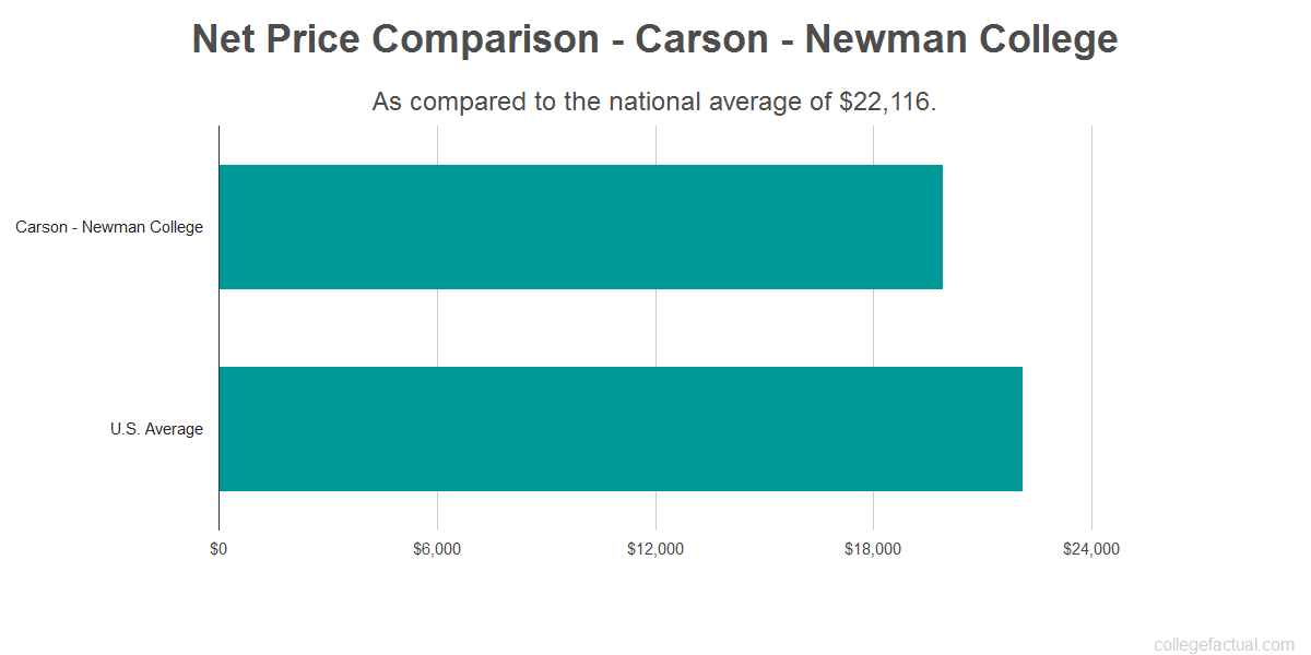 Net price comparison to the national average for Carson - Newman College