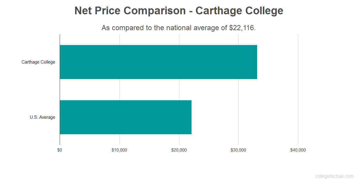 Net price comparison to the national average for Carthage College