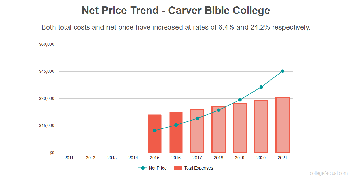Average net price trend for Carver Bible College