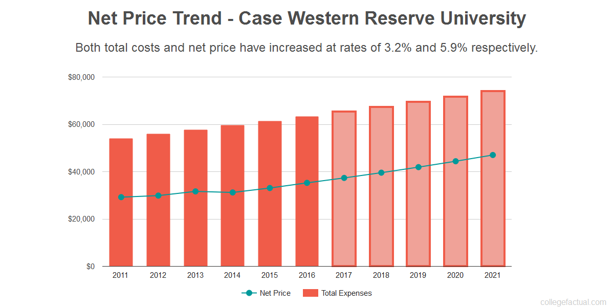 Average net price trend for Case Western Reserve University