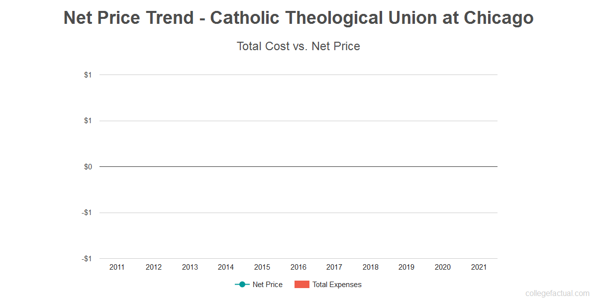 Average net price trend for Catholic Theological Union at Chicago