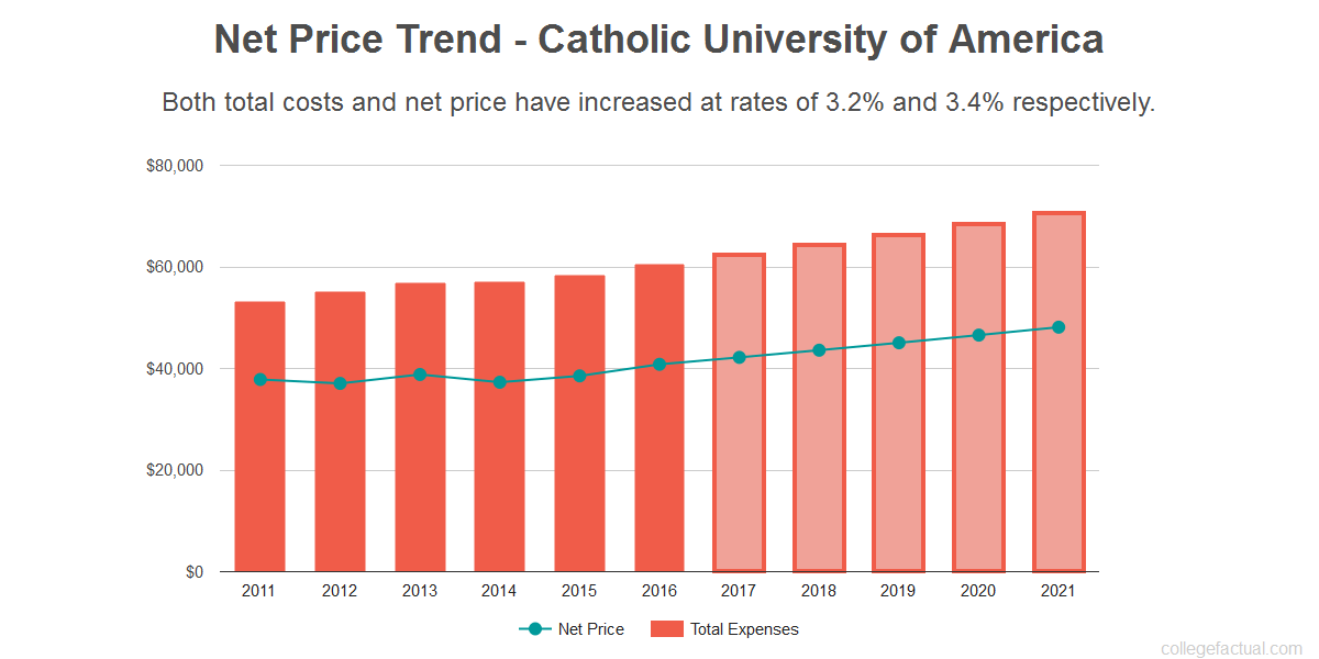 Average net price trend for Catholic University of America