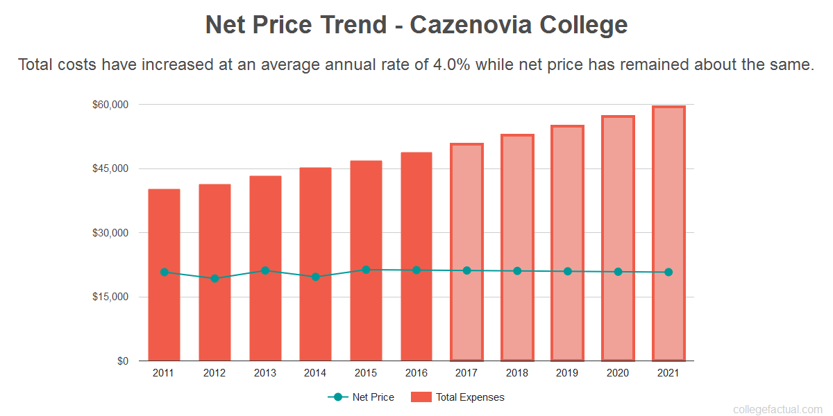Average net price trend for Cazenovia College
