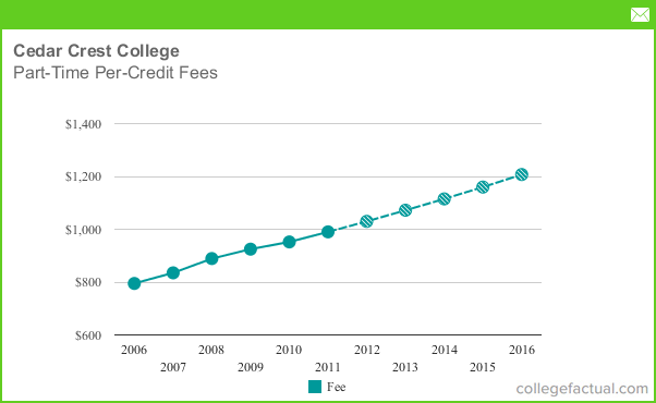 Cedar crest college part time per credit fees for Cedar credit