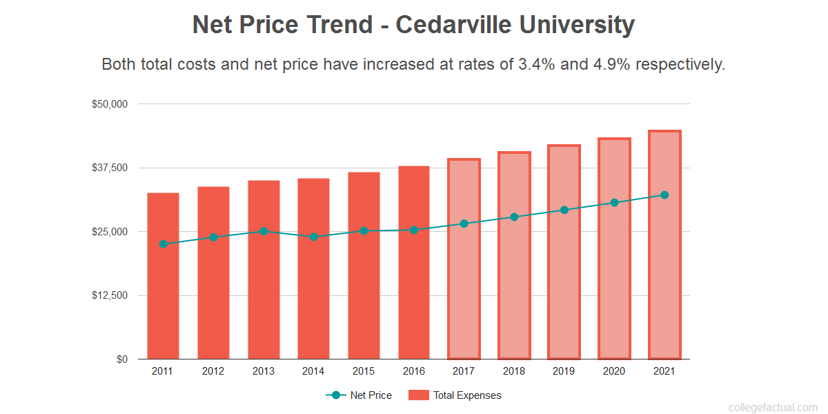 Average net price trend for Cedarville University