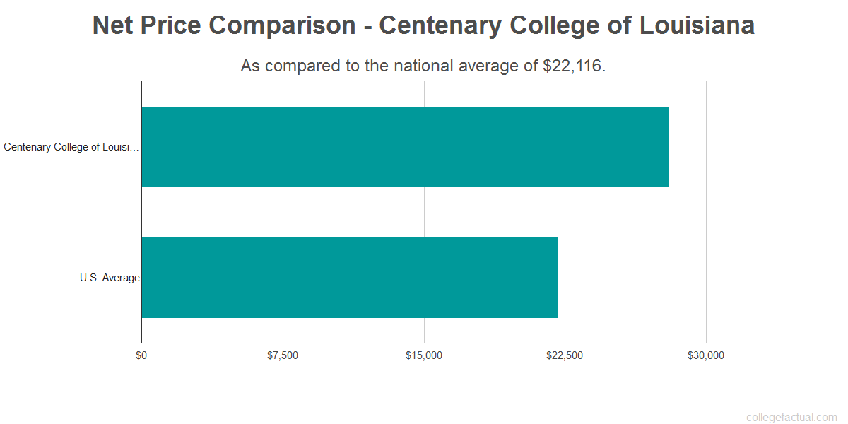 Net price comparison to the national average for Centenary College of Louisiana