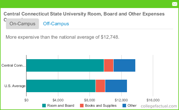 Ccsu Room And Board Cost