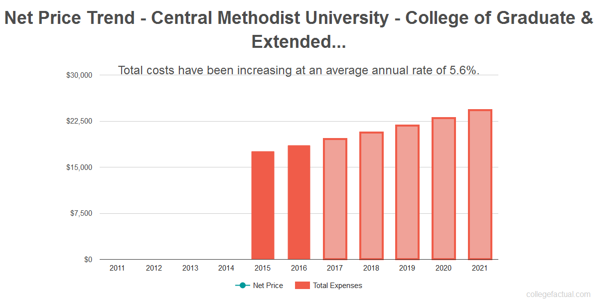 Average net price trend for Central Methodist University - College of Graduate & Extended Studies