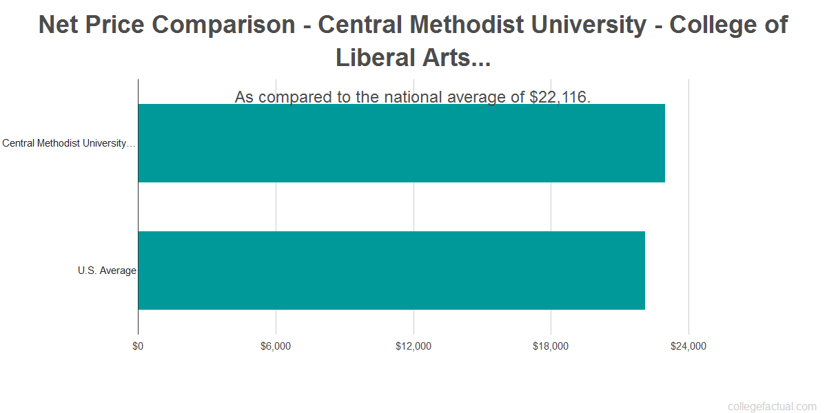 Net price comparison to the national average for Central Methodist University - College of Liberal Arts & Sciences