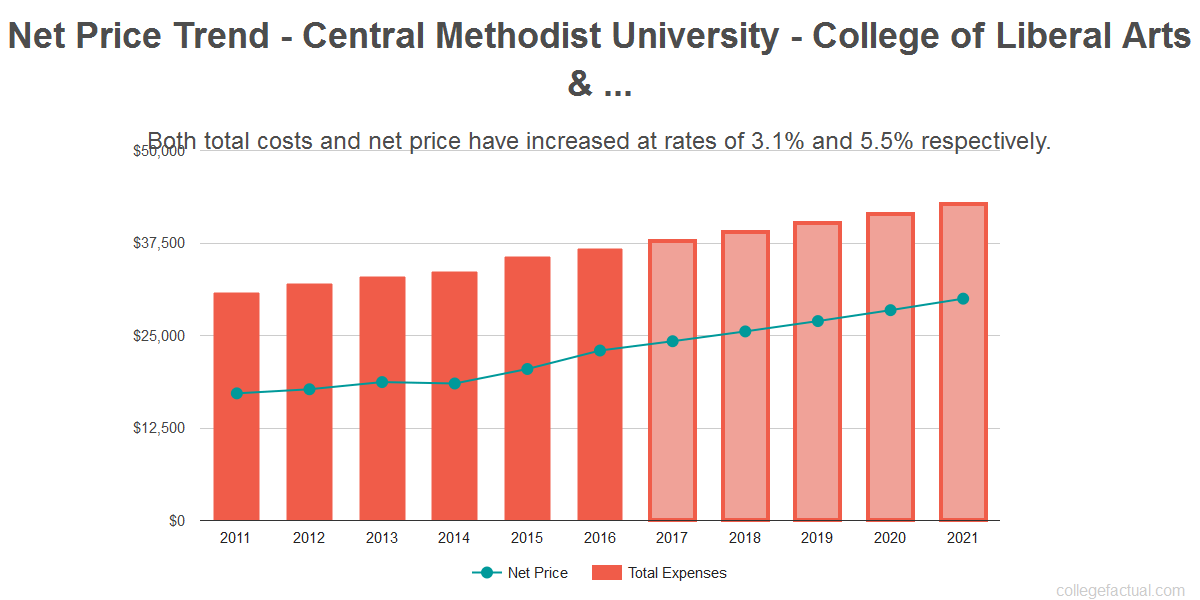 Average net price trend for Central Methodist University - College of Liberal Arts & Sciences