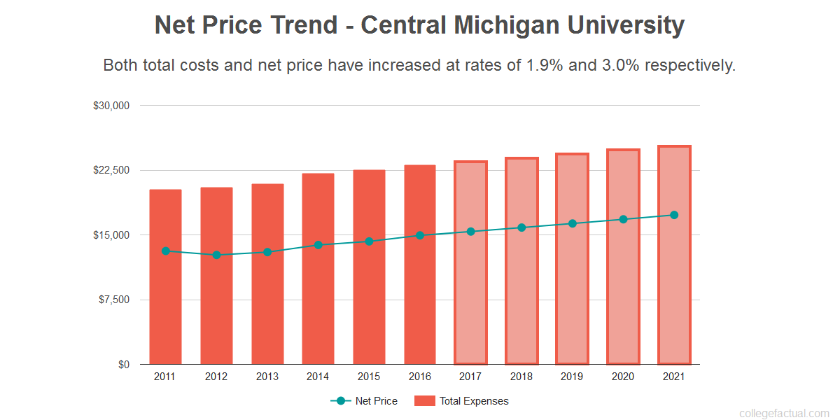 Average net price trend for Central Michigan University