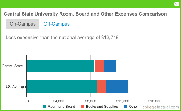 Central State University Housing Costs