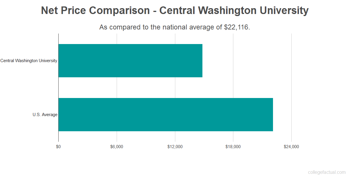 Net price comparison to the national average for Central Washington University