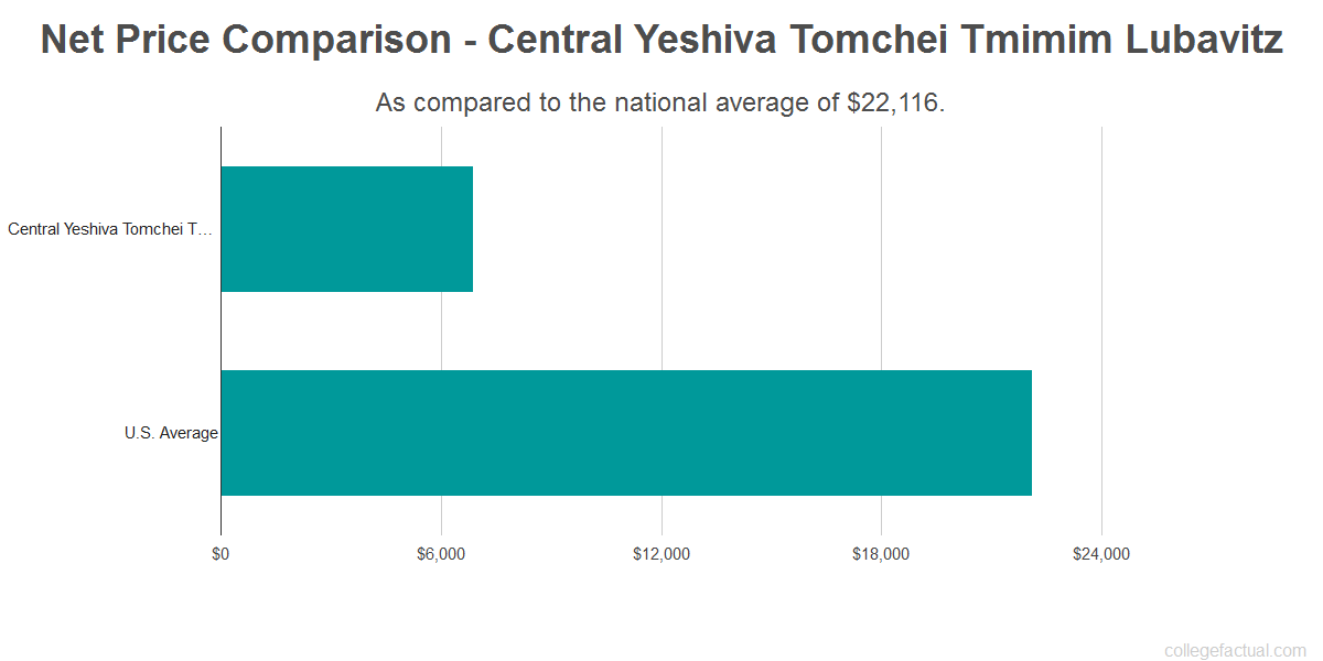 Net price comparison to the national average for Central Yeshiva Tomchei Tmimim Lubavitz
