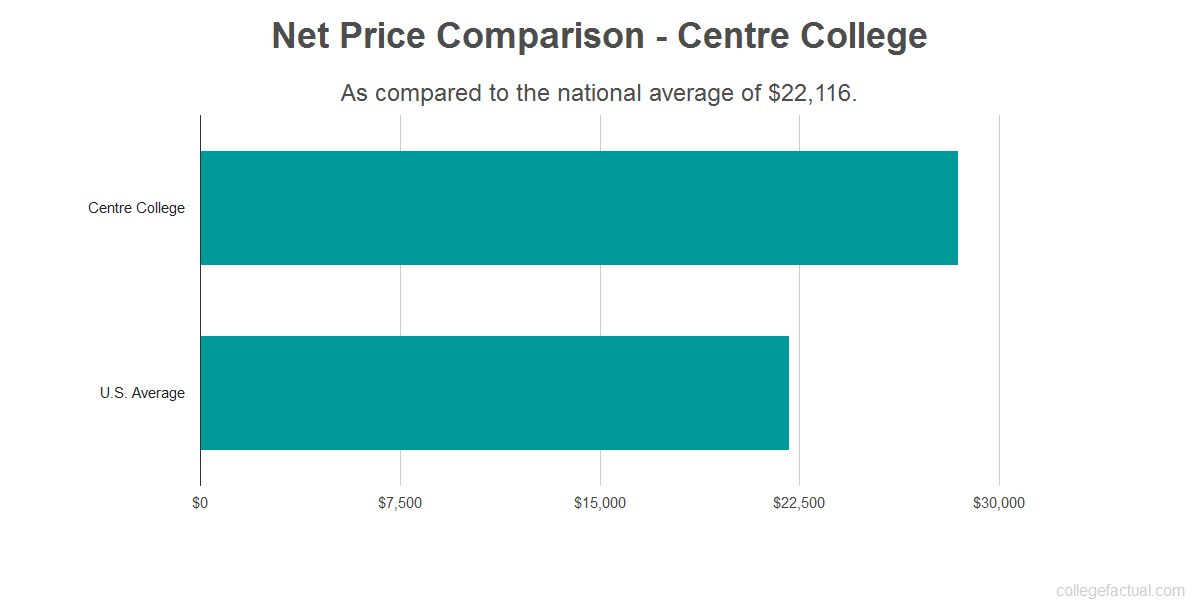 Net price comparison to the national average for Centre College