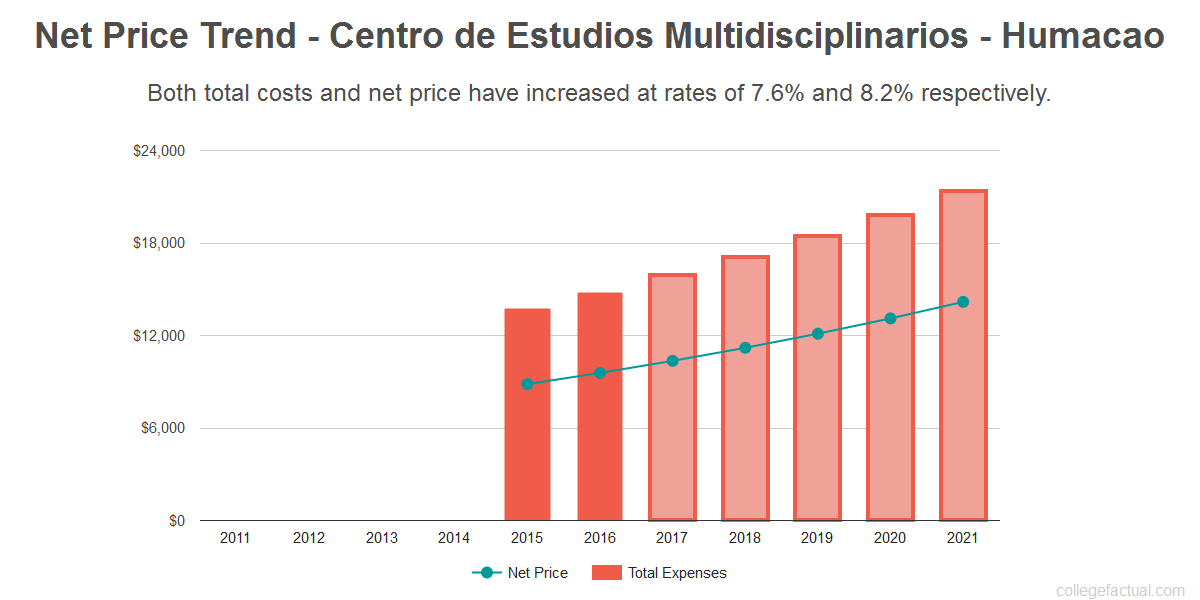 Average net price trend for Centro de Estudios Multidisciplinarios - Humacao