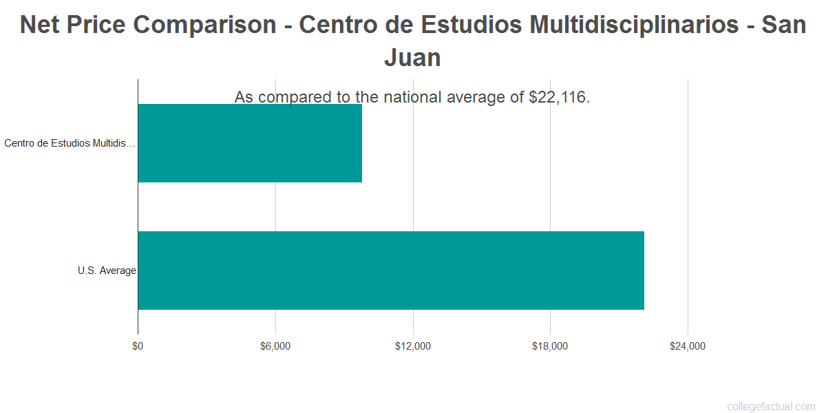 Net price comparison to the national average for Centro de Estudios Multidisciplinarios - San Juan