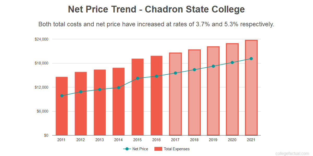 Average net price trend for Chadron State College