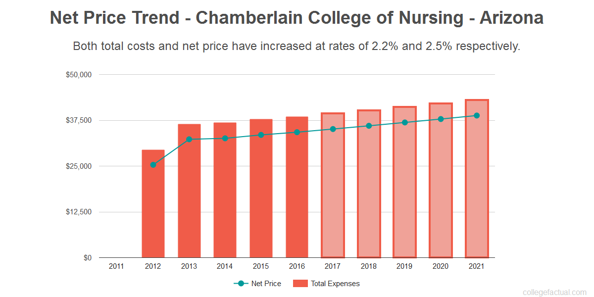 Average net price trend for Chamberlain College of Nursing - Arizona