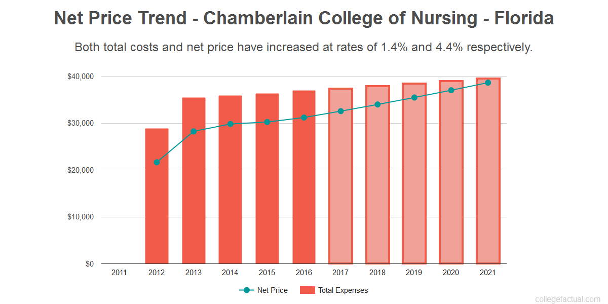 Average net price trend for Chamberlain College of Nursing - Florida