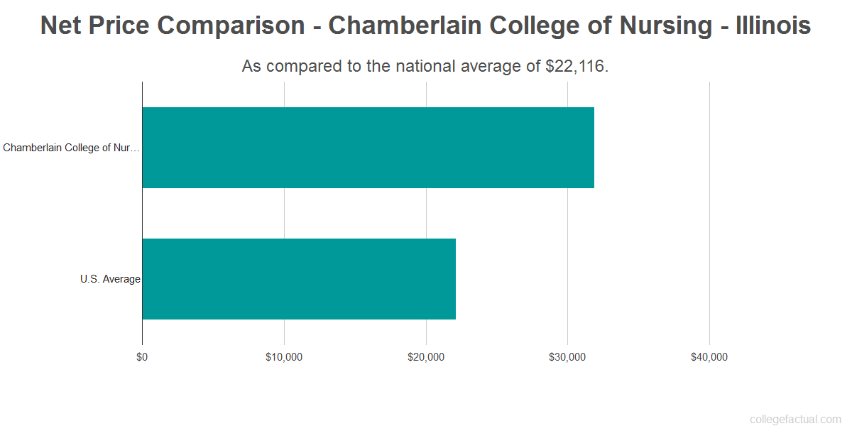 Net price comparison to the national average for Chamberlain College of Nursing - Illinois